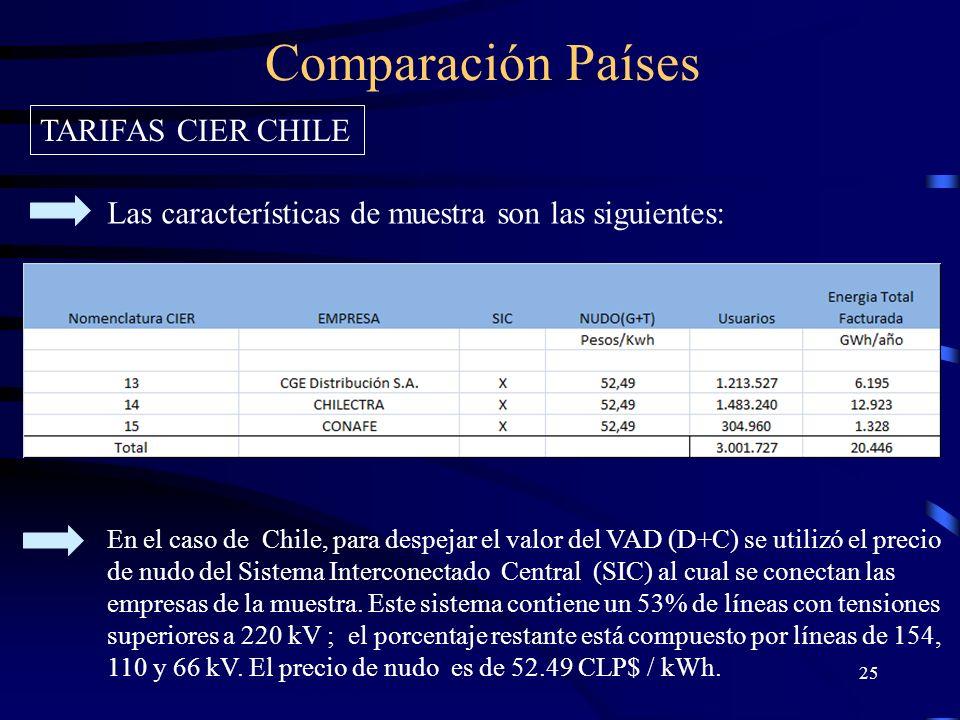 Comparación Países TARIFAS CIER CHILE