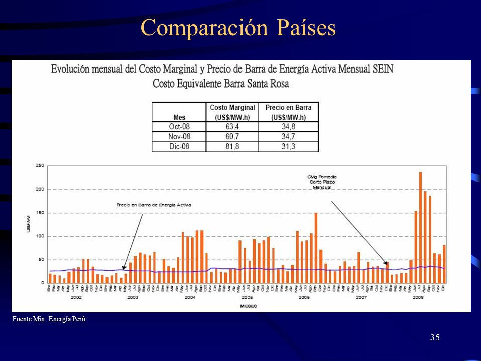 Comparación Países Fuente Min. Energía Perú