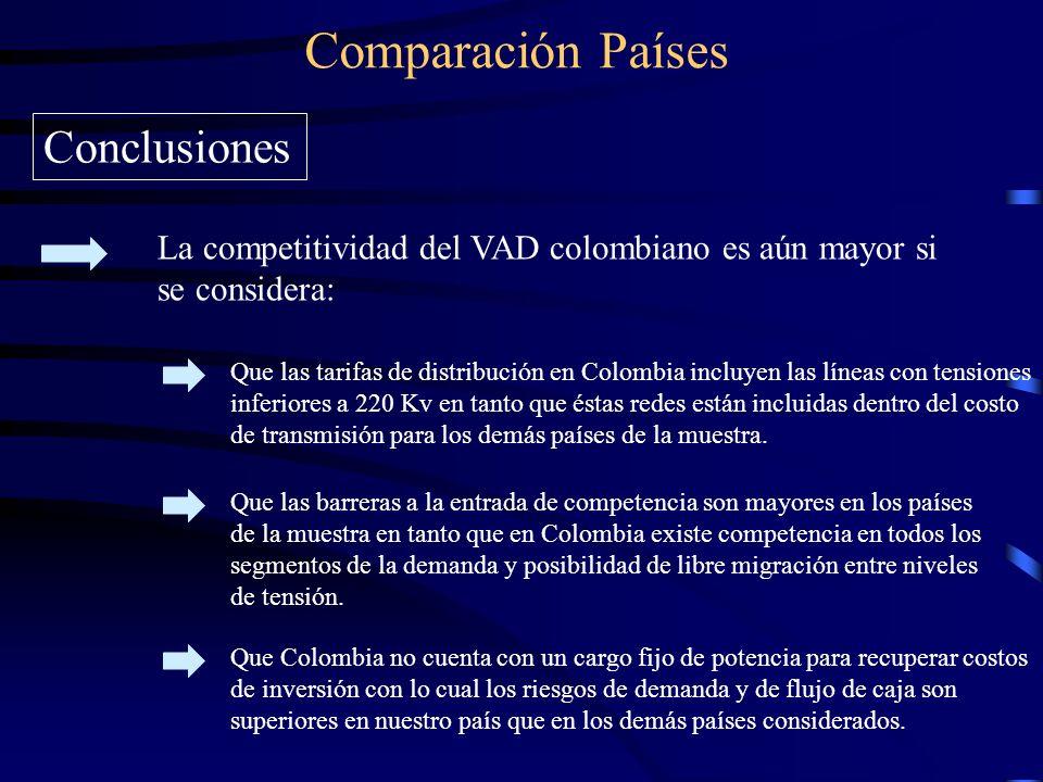 Comparación Países Conclusiones