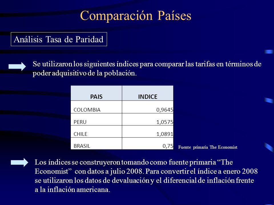 Comparación Países Análisis Tasa de Paridad