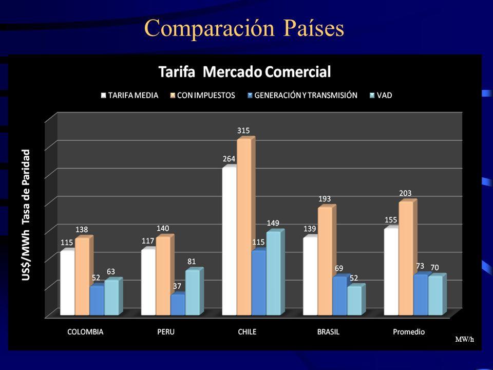 Comparación Países MW/h