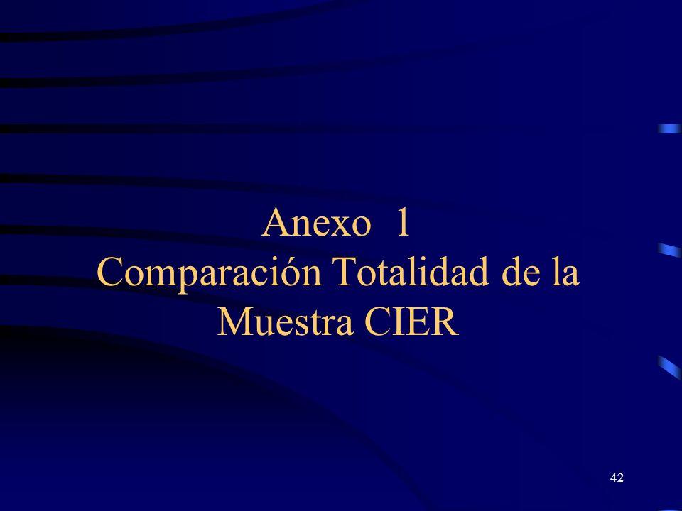 Anexo 1 Comparación Totalidad de la Muestra CIER