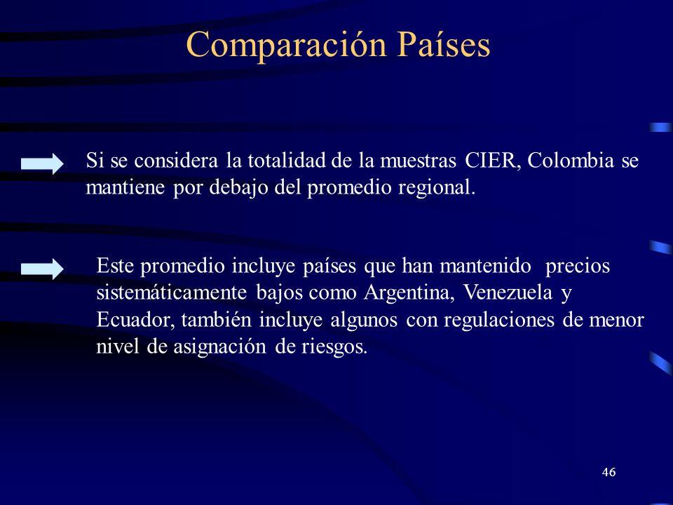 Comparación Países Si se considera la totalidad de la muestras CIER, Colombia se mantiene por debajo del promedio regional.