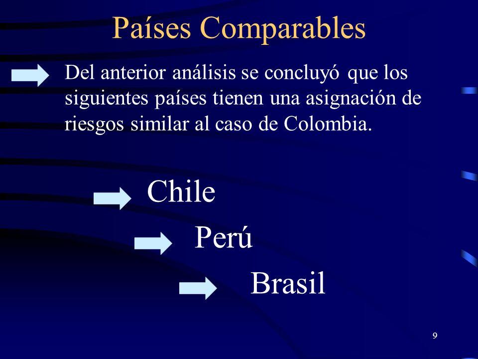 Países Comparables Chile Perú Brasil