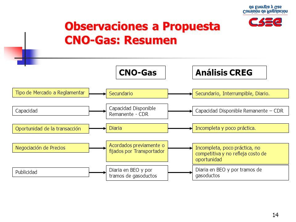 Observaciones a Propuesta CNO-Gas: Resumen