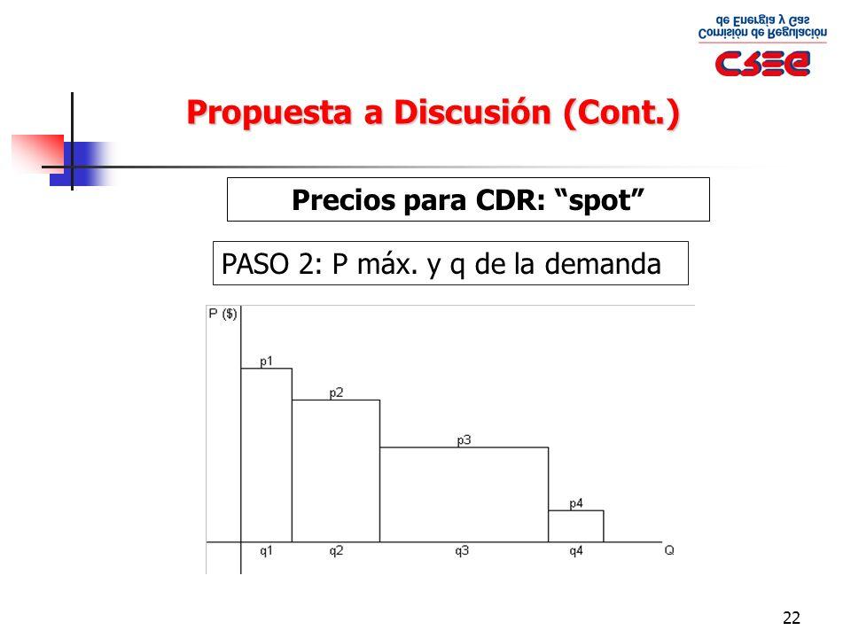 Precios para CDR: spot