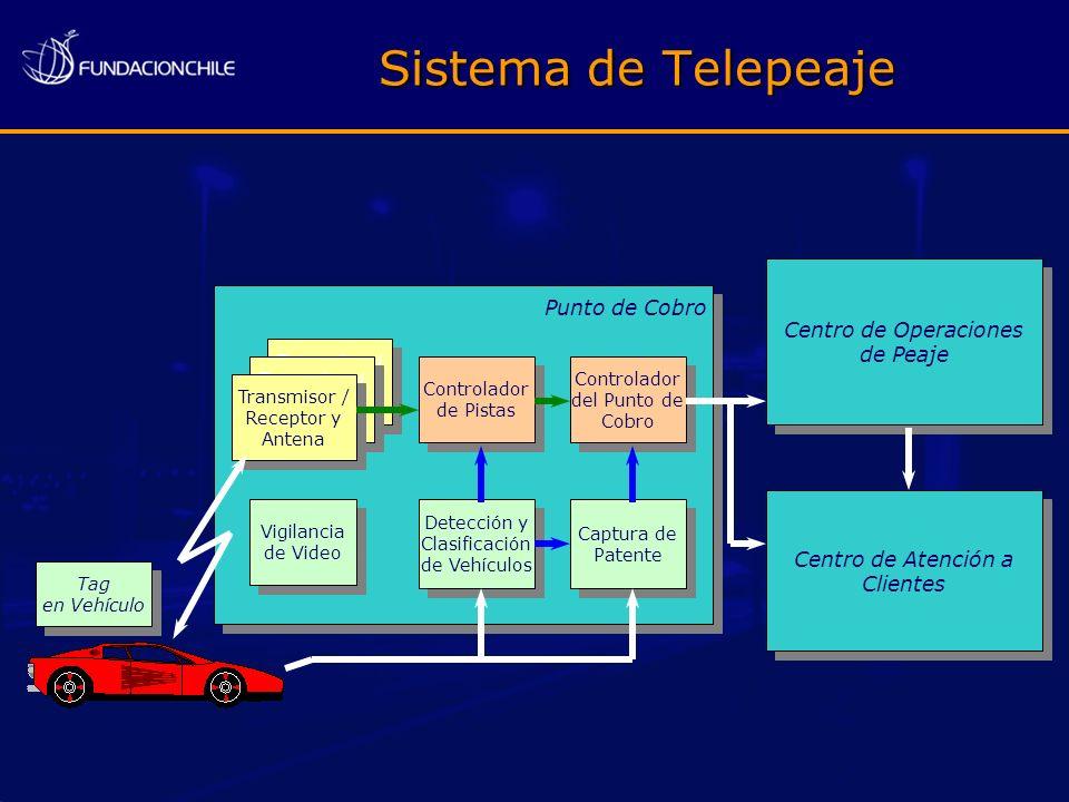 Sistema de Telepeaje Centro de Operaciones Punto de Cobro de Peaje