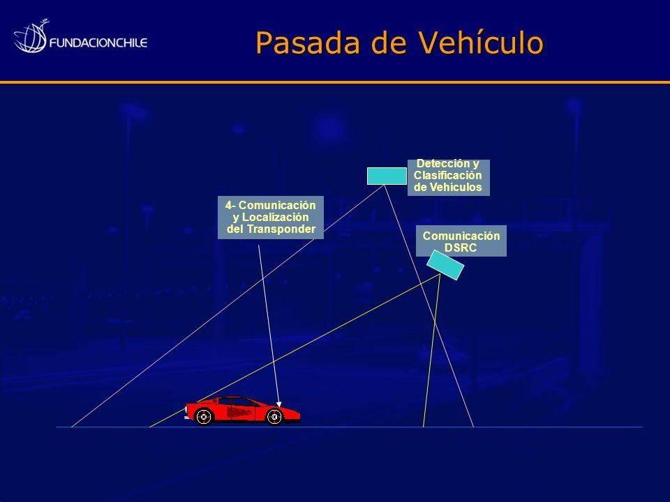 4- Comunicación y Localización del Transponder