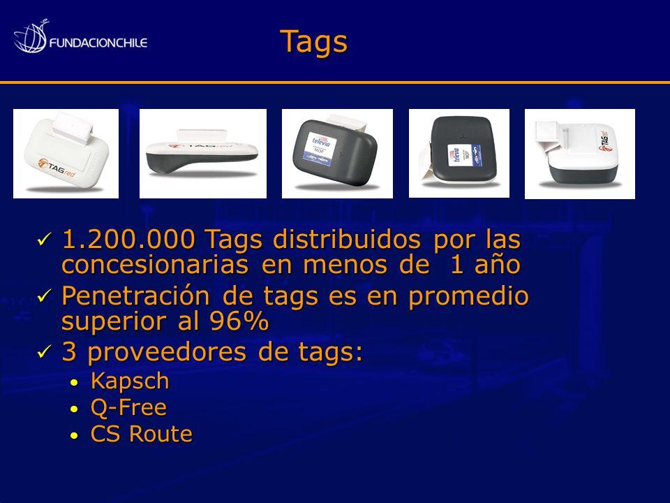 Tags 1.200.000 Tags distribuidos por las concesionarias en menos de 1 año. Penetración de tags es en promedio superior al 96%