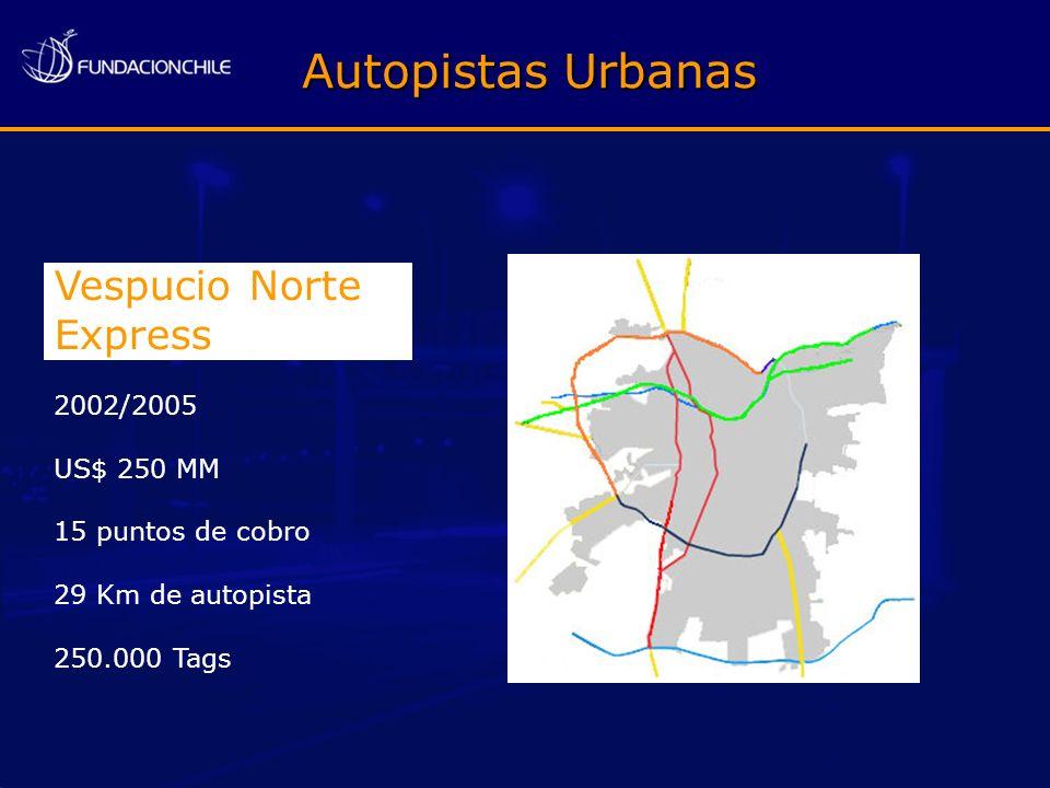 Autopistas Urbanas Vespucio Norte Express 2002/2005 US$ 250 MM