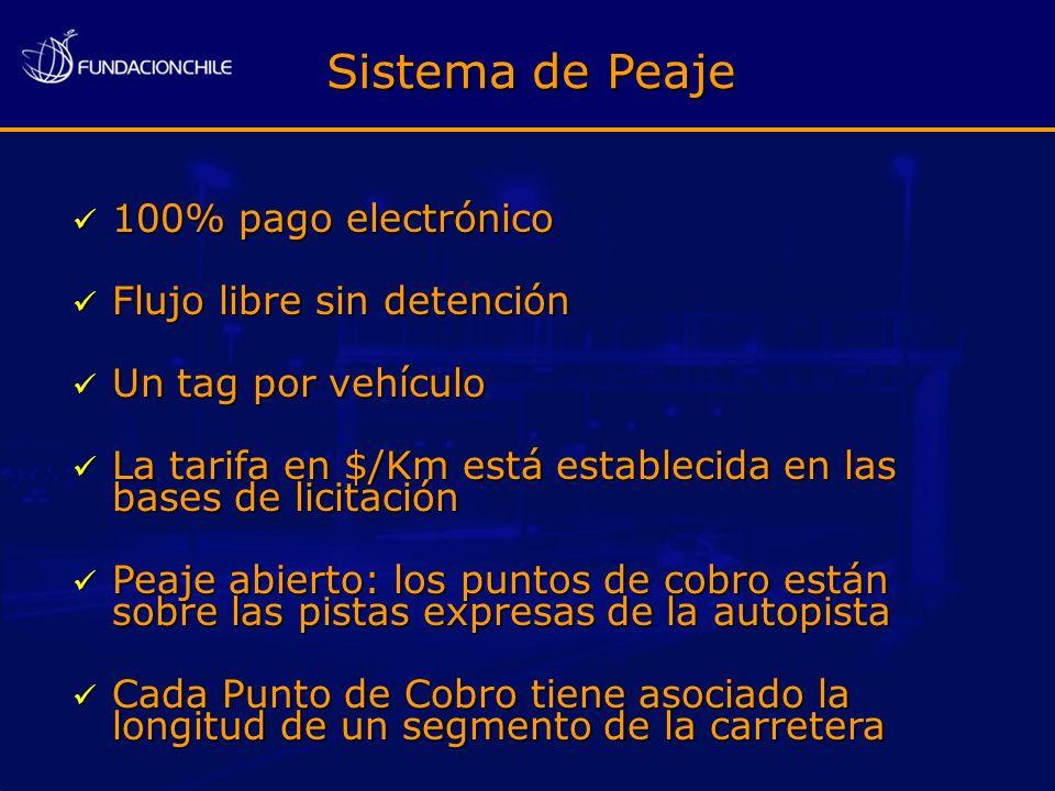 Sistema de Peaje 100% pago electrónico Flujo libre sin detención