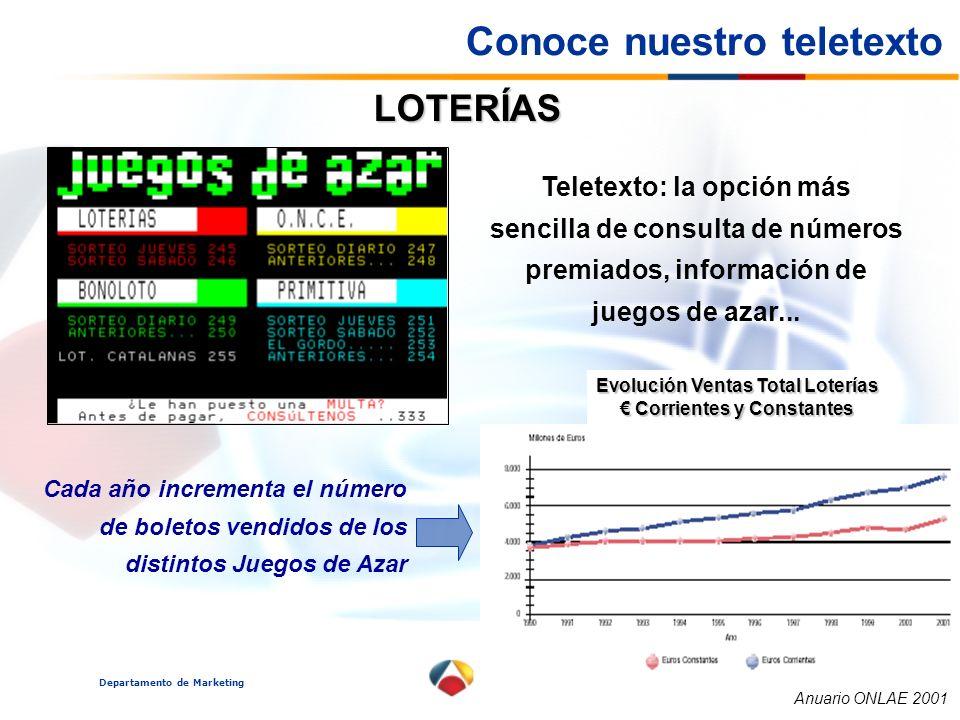 Evolución Ventas Total Loterías € Corrientes y Constantes