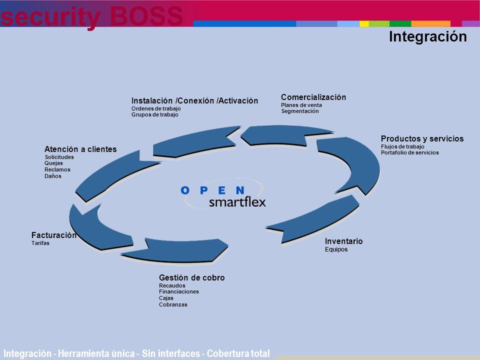 Integración Comercialización. Planes de venta. Segmentación. Instalación /Conexión /Activación. Ordenes de trabajo.