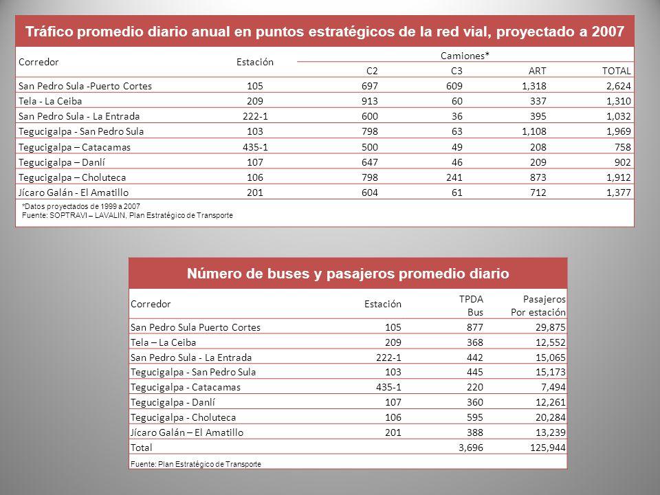 Número de buses y pasajeros promedio diario
