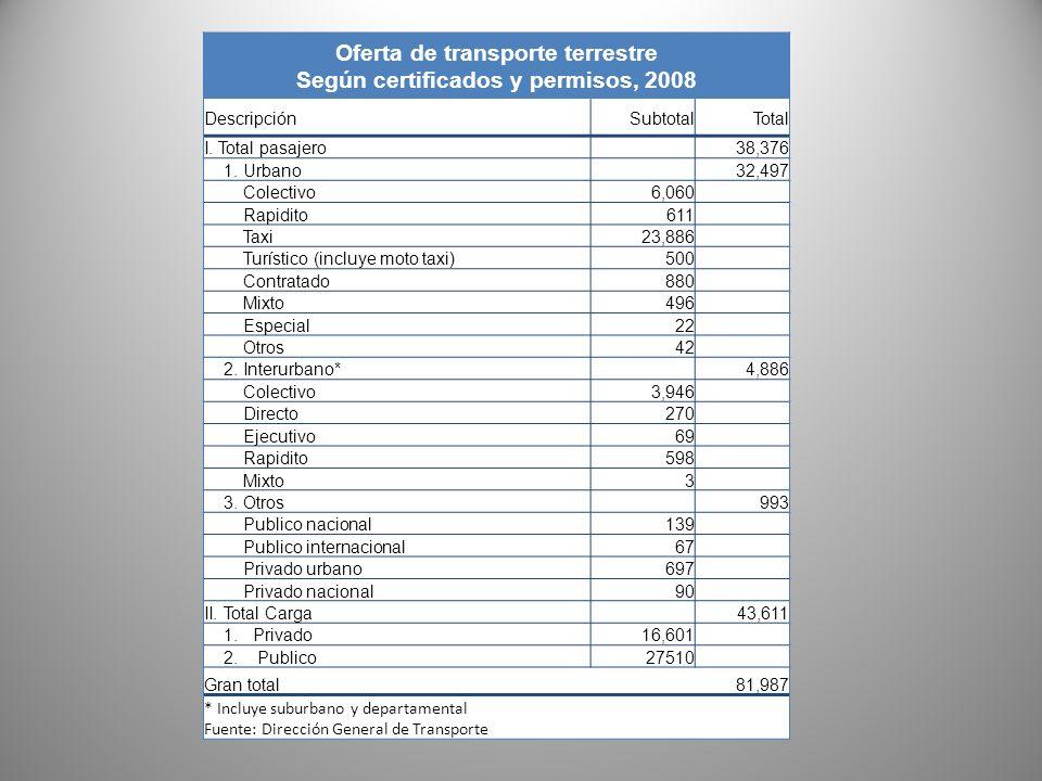 Oferta de transporte terrestre Según certificados y permisos, 2008