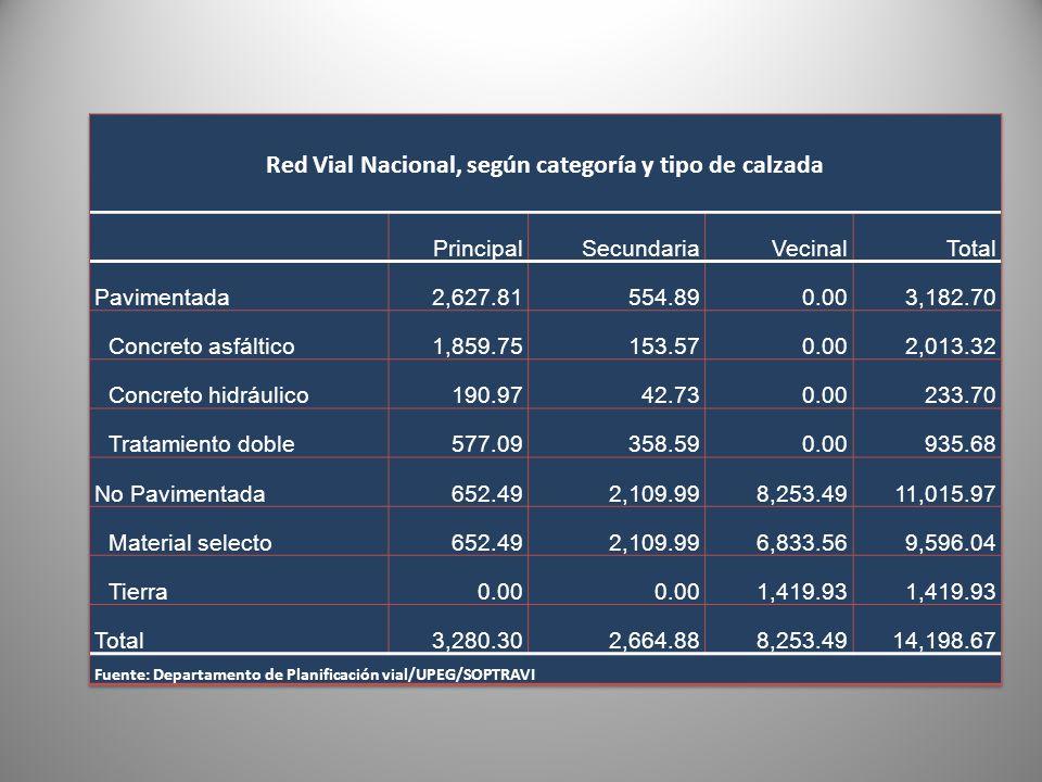Red Vial Nacional, según categoría y tipo de calzada