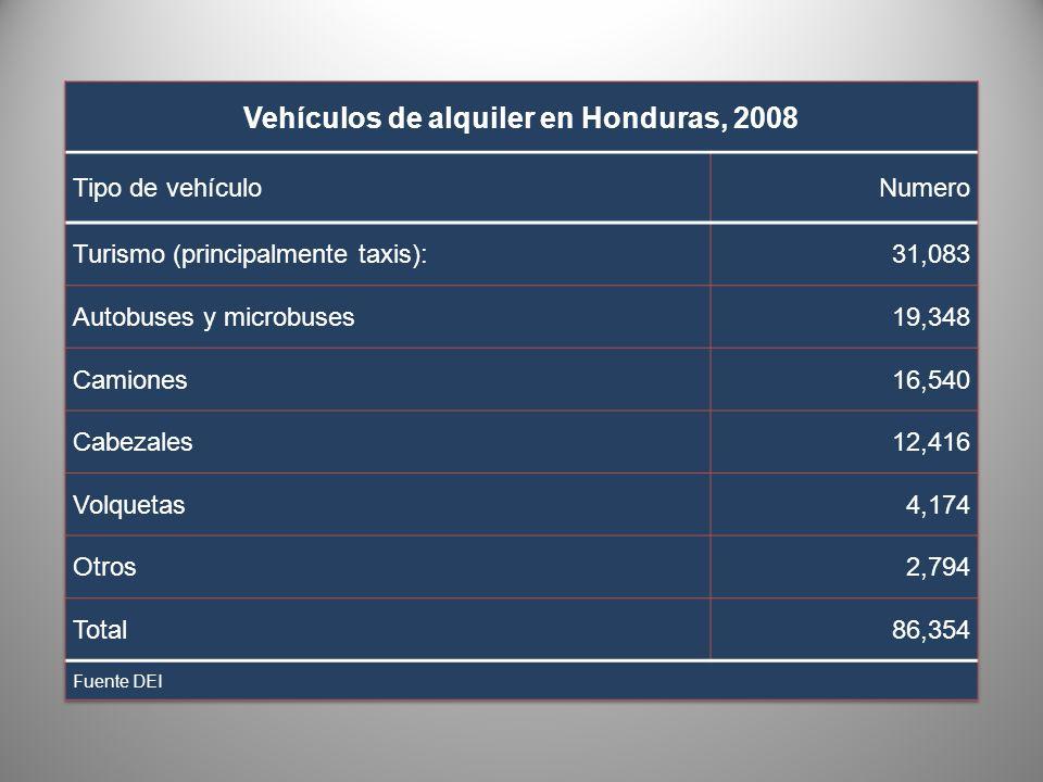 Vehículos de alquiler en Honduras, 2008