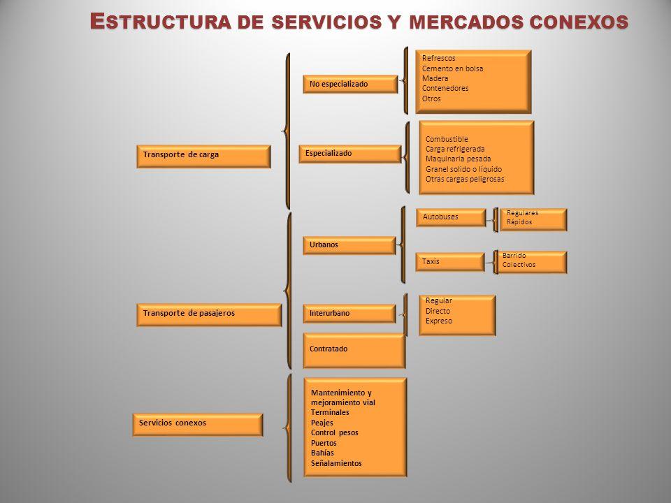 Estructura de servicios y mercados conexos