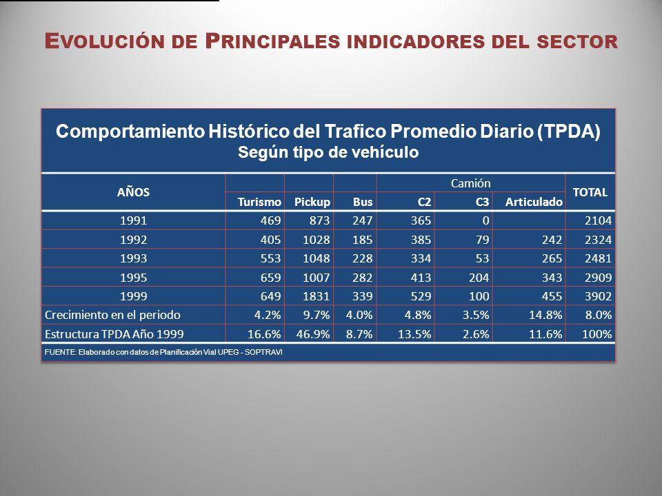 Evolución de Principales indicadores del sector