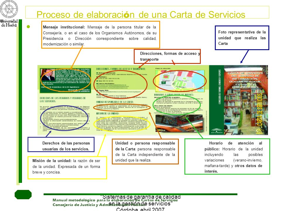 Proceso de elaboración de una Carta de Servicios