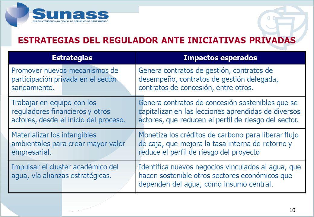 ESTRATEGIAS DEL REGULADOR ANTE INICIATIVAS PRIVADAS