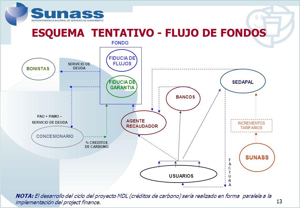 ESQUEMA TENTATIVO - FLUJO DE FONDOS