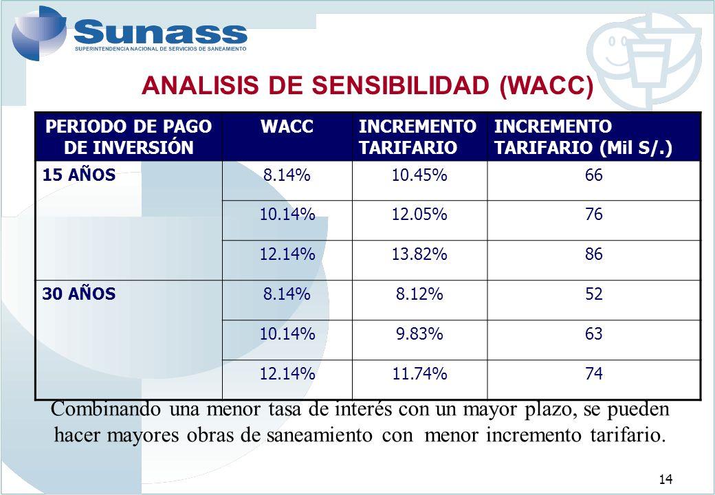ANALISIS DE SENSIBILIDAD (WACC) PERIODO DE PAGO DE INVERSIÓN