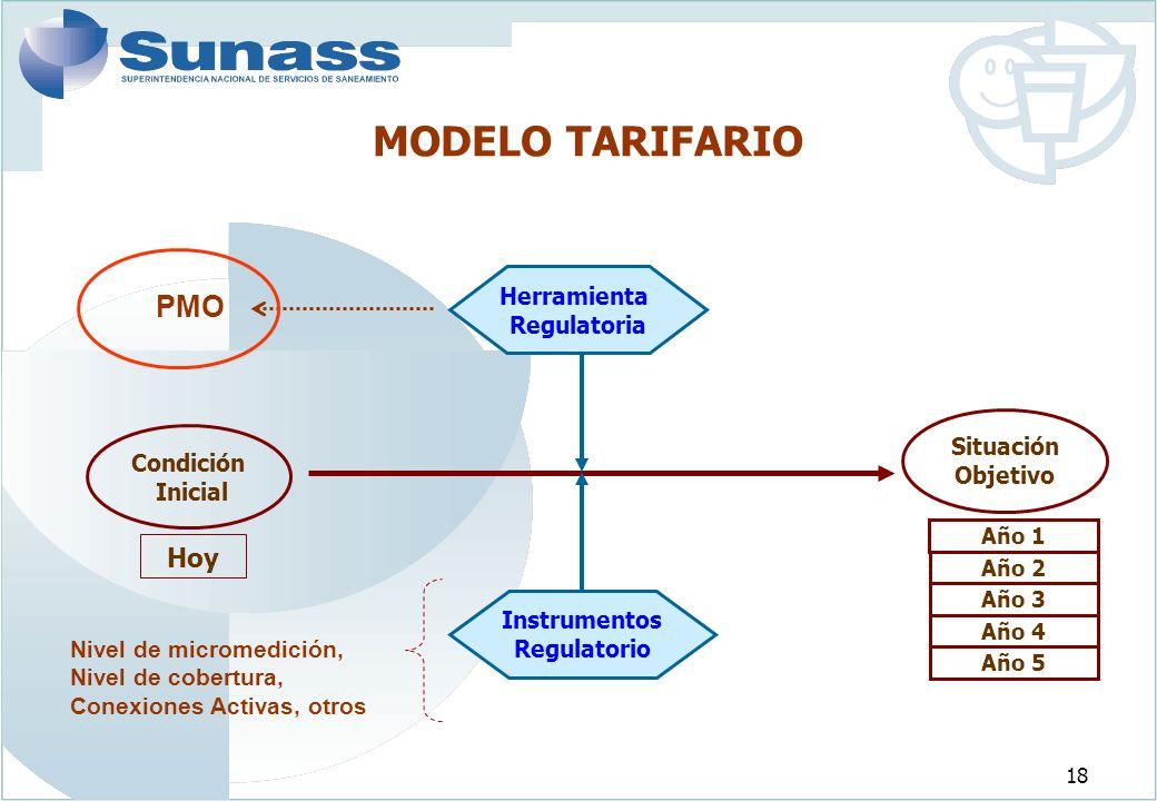 MODELO TARIFARIO PMO Hoy Herramienta Regulatoria Situación Condición