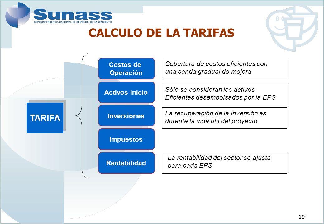 CALCULO DE LA TARIFAS TARIFA Costos de Operación