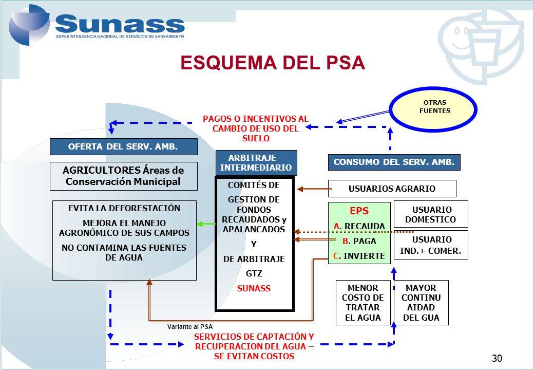 ESQUEMA DEL PSA AGRICULTORES Áreas de Conservación Municipal EPS