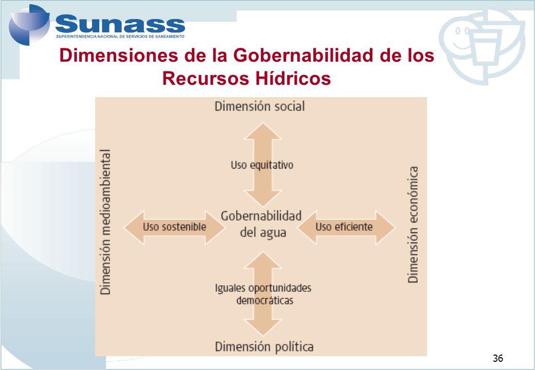 Dimensiones de la Gobernabilidad de los Recursos Hídricos