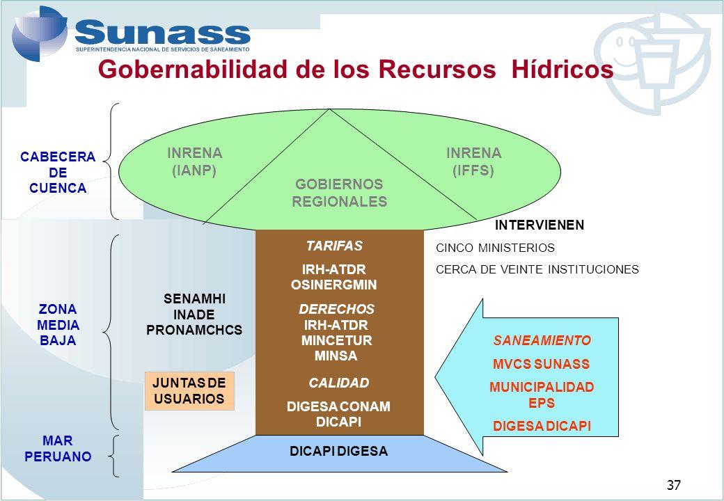 Gobernabilidad de los Recursos Hídricos