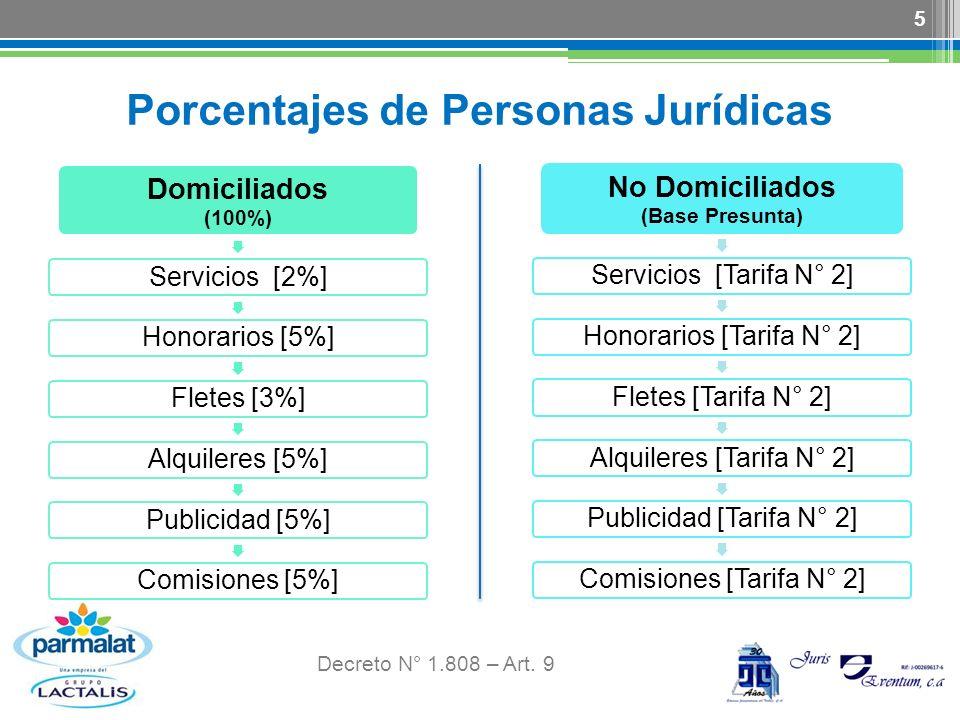 Porcentajes de Personas Jurídicas