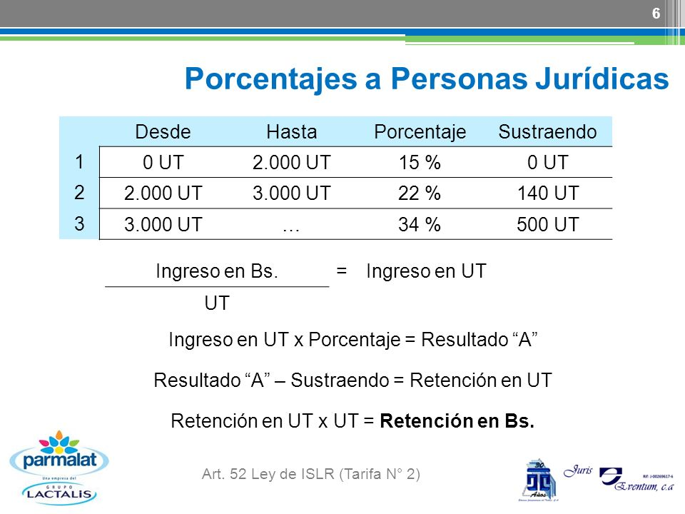 Porcentajes a Personas Jurídicas