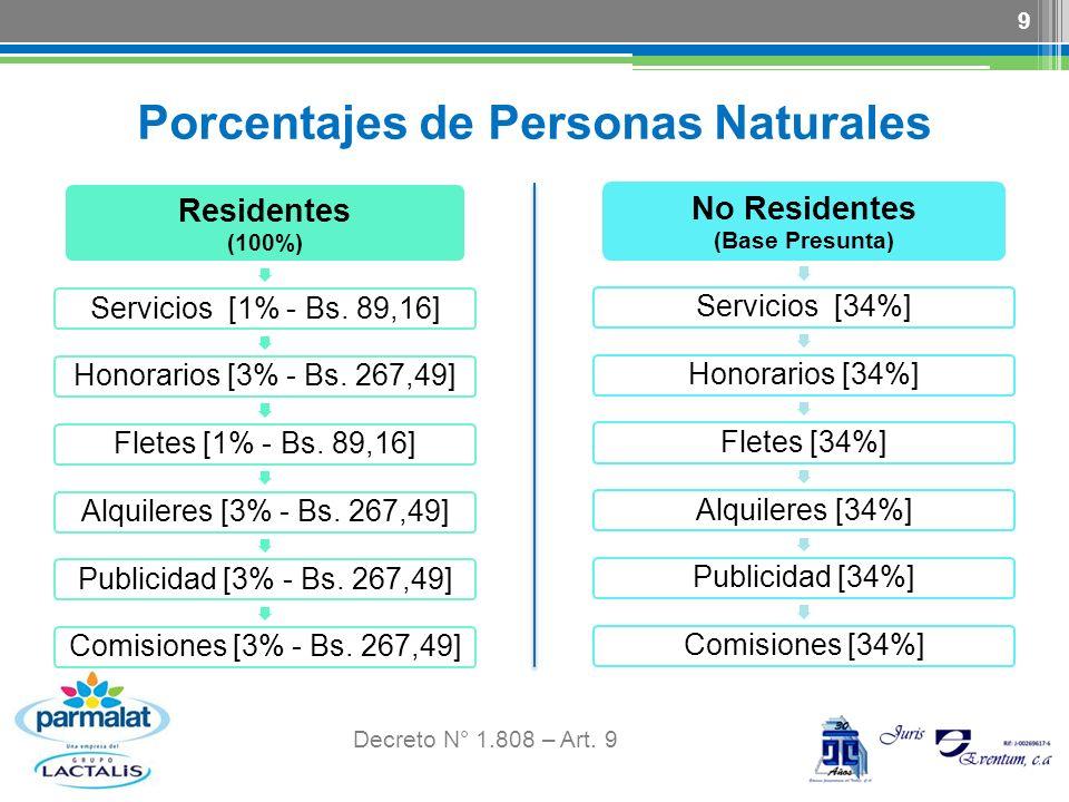 Porcentajes de Personas Naturales