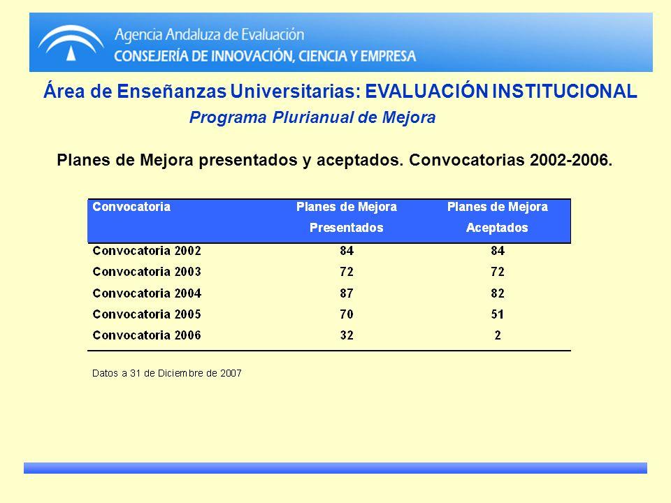 Área de Enseñanzas Universitarias: EVALUACIÓN INSTITUCIONAL
