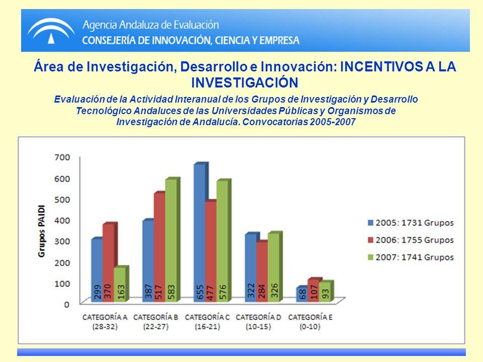 Área de Investigación, Desarrollo e Innovación: INCENTIVOS A LA INVESTIGACIÓN