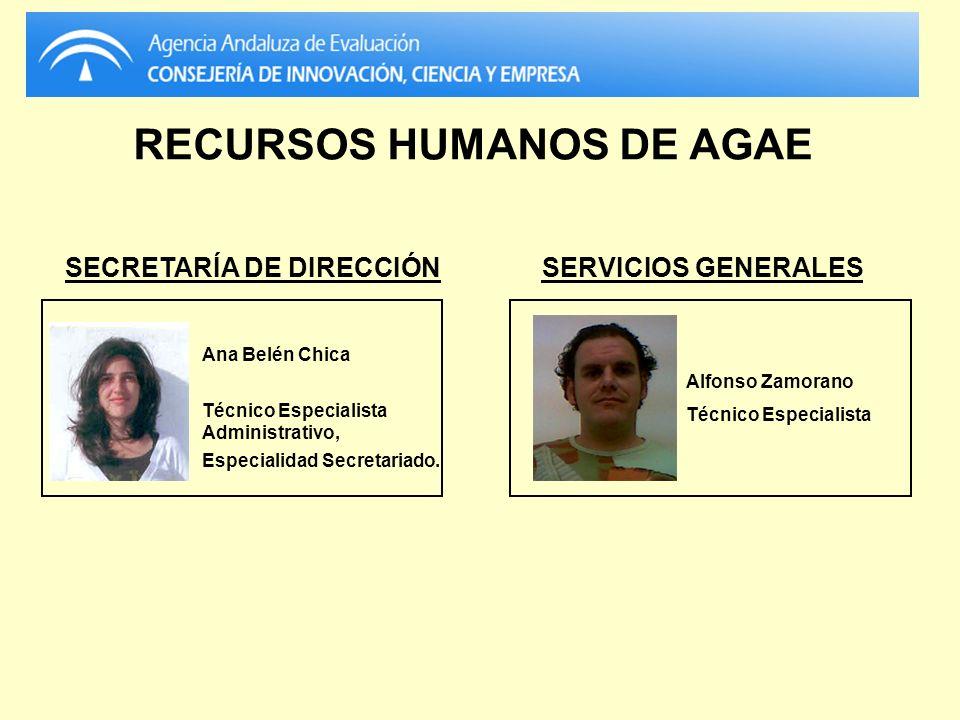 RECURSOS HUMANOS DE AGAE SECRETARÍA DE DIRECCIÓN