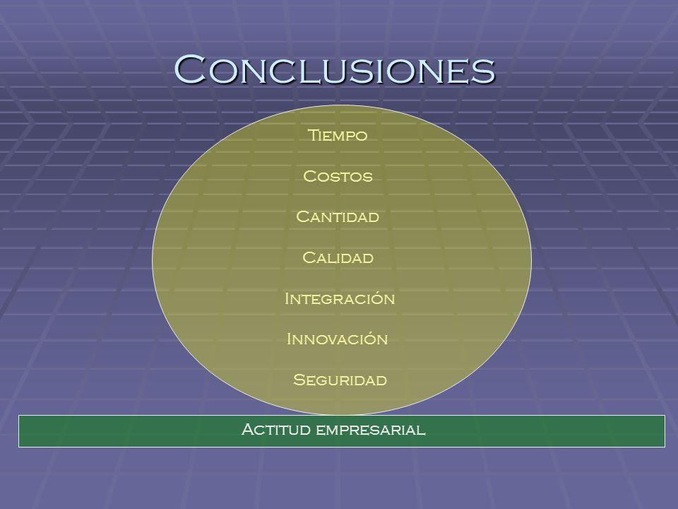 Conclusiones Tiempo Costos Cantidad Calidad Integración Innovación