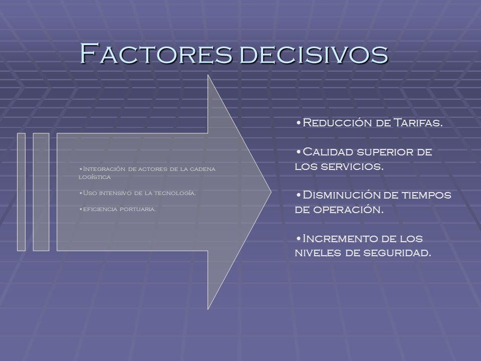 Factores decisivos Reducción de Tarifas.