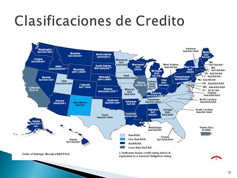 Clasificaciones de Credito