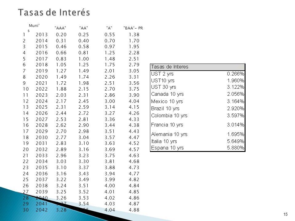 Tasas de Interés Muni's. AAA AA A BAA - PR. 1. 2013. 0.20. 0.25. 0.55. 1.38. 2. 2014.