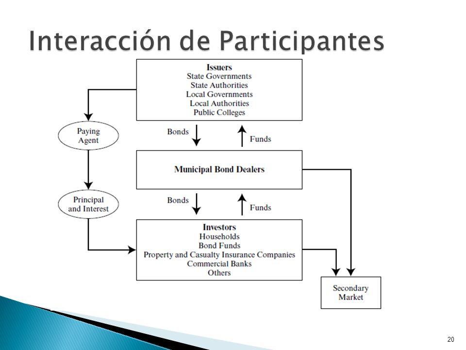 Interacción de Participantes