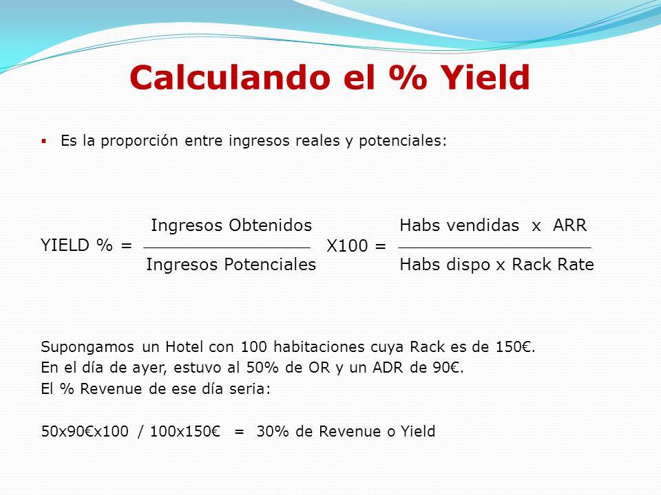Calculando el % Yield YIELD % = Ingresos Obtenidos
