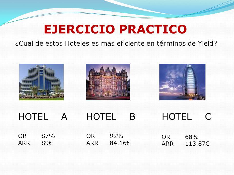 ¿Cual de estos Hoteles es mas eficiente en términos de Yield