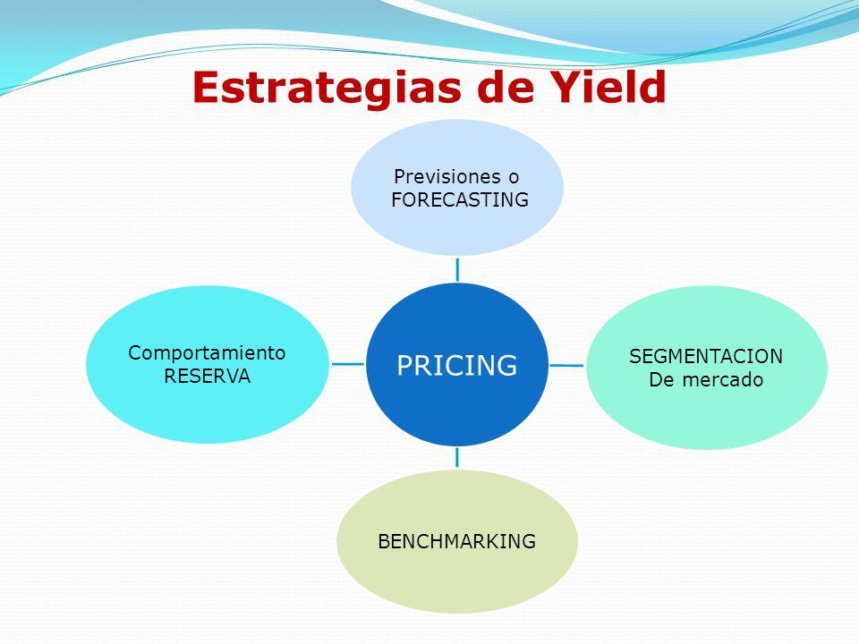 Estrategias de Yield Previsiones o FORECASTING SEGMENTACION De mercado