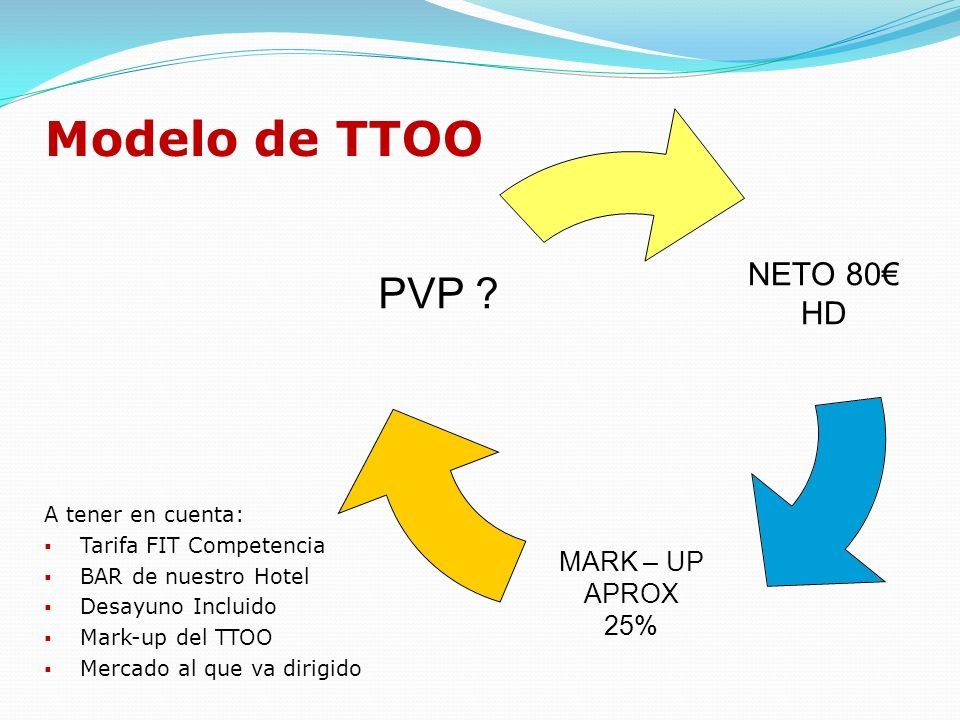 Modelo de TTOO A tener en cuenta: Tarifa FIT Competencia