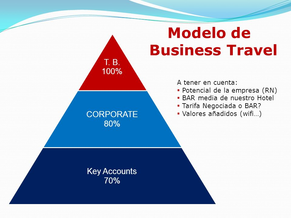 Modelo de Business Travel