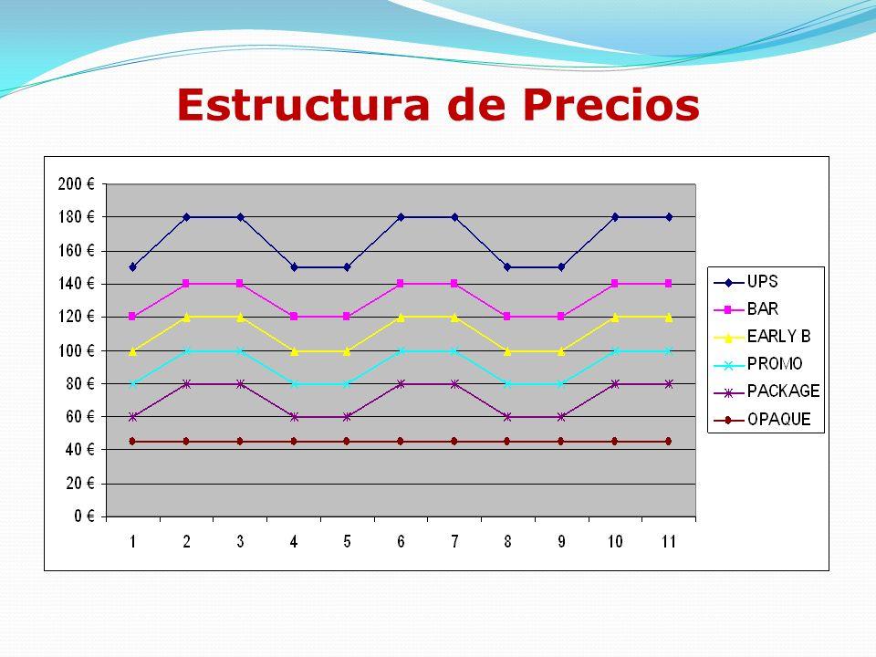 Estructura de Precios