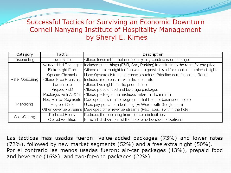 Successful Tactics for Surviving an Economic Downturn Cornell Nanyang Institute of Hospitality Management by Sheryl E. Kimes